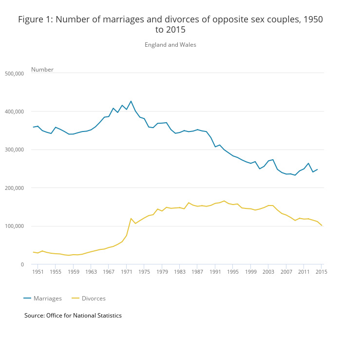 the decline of marriage and the rise of divorce rate Marriage and divorce statistics: tables and figures context the family unit is a changing concept: what it means to be a member of a family and the expectations people have of family relationships vary with time and space, making it difficult to find a universally agreed and applied definition.
