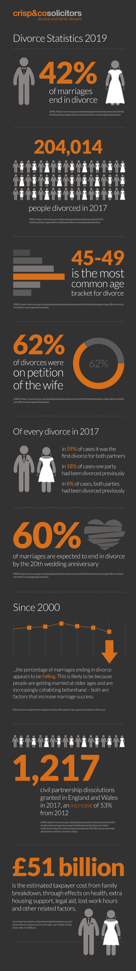 how long does the average marriage last
