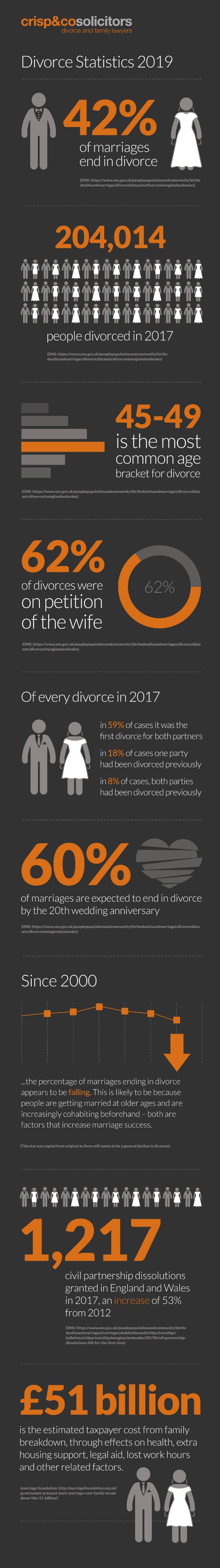 Divorce Statistics UK - Crisp & Co Solicitors