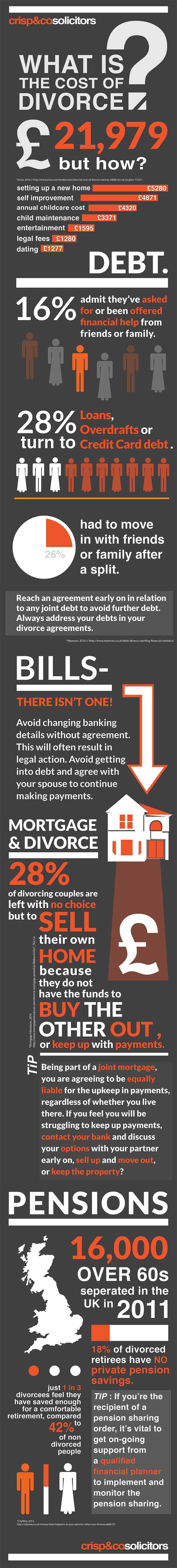 infographic that breaks down the cost of divorce and the mechanisms involved