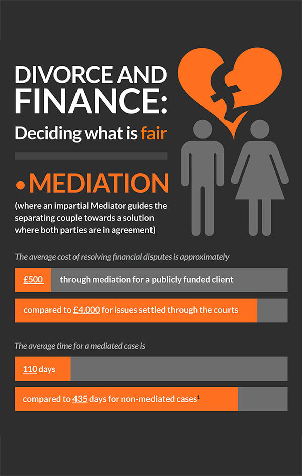 Divorce and Finance