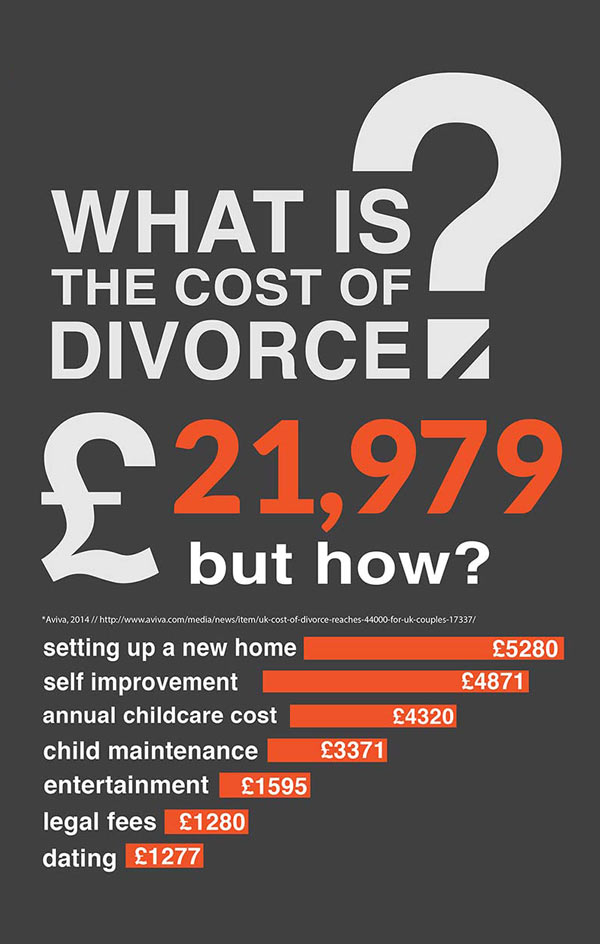 Costs of Divorce