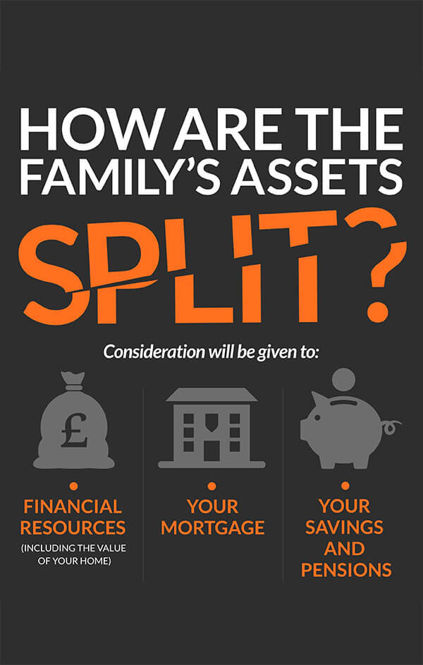How Assets are Split
