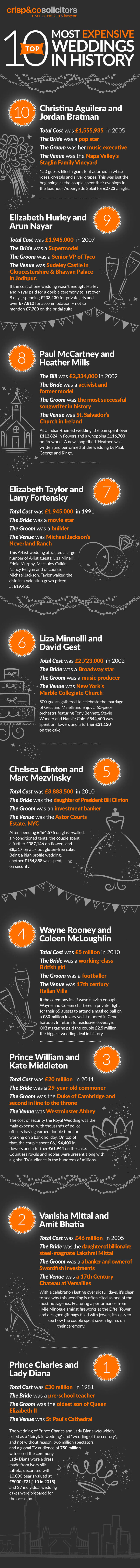 An infographic cataloguing the 10 most expensive weddings in history